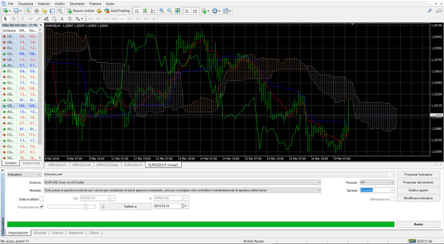 metatrader test indicatore